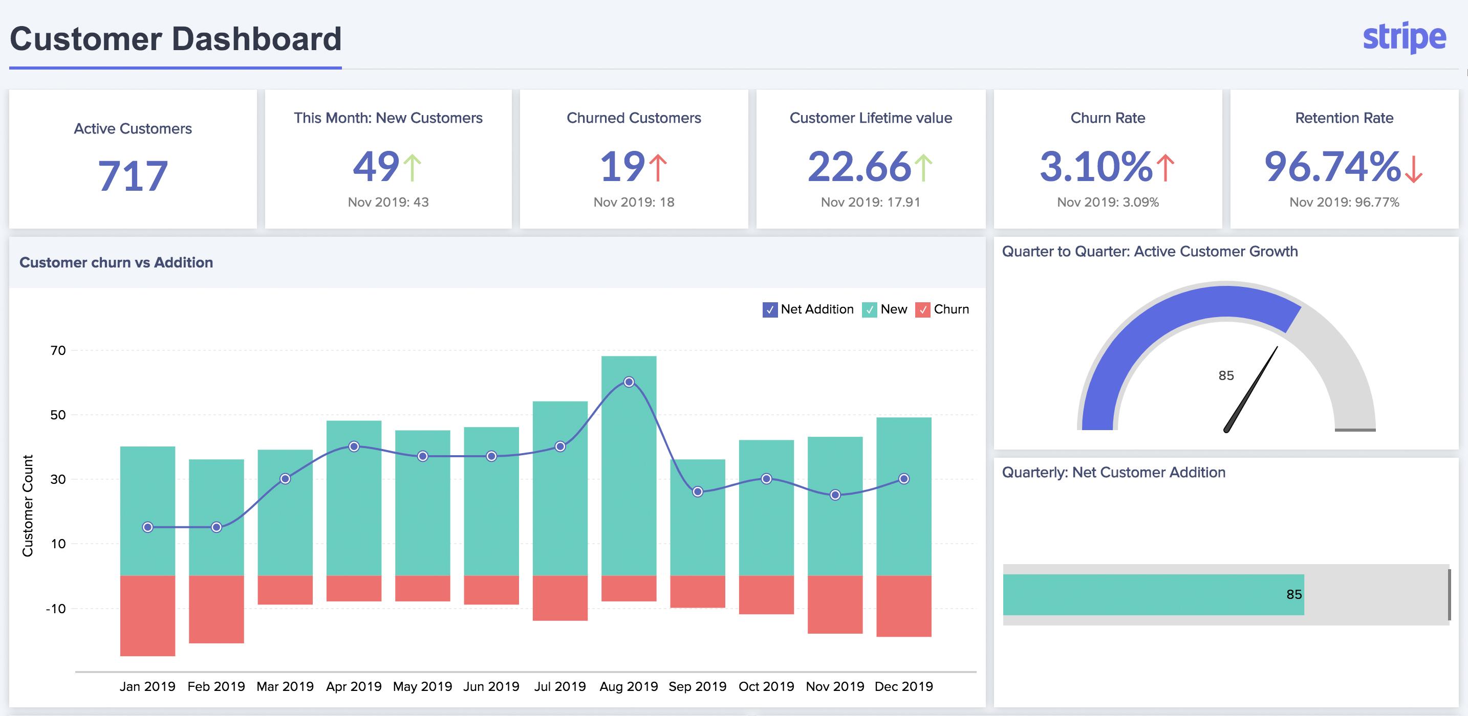 Zoho Analytics screenshot 0