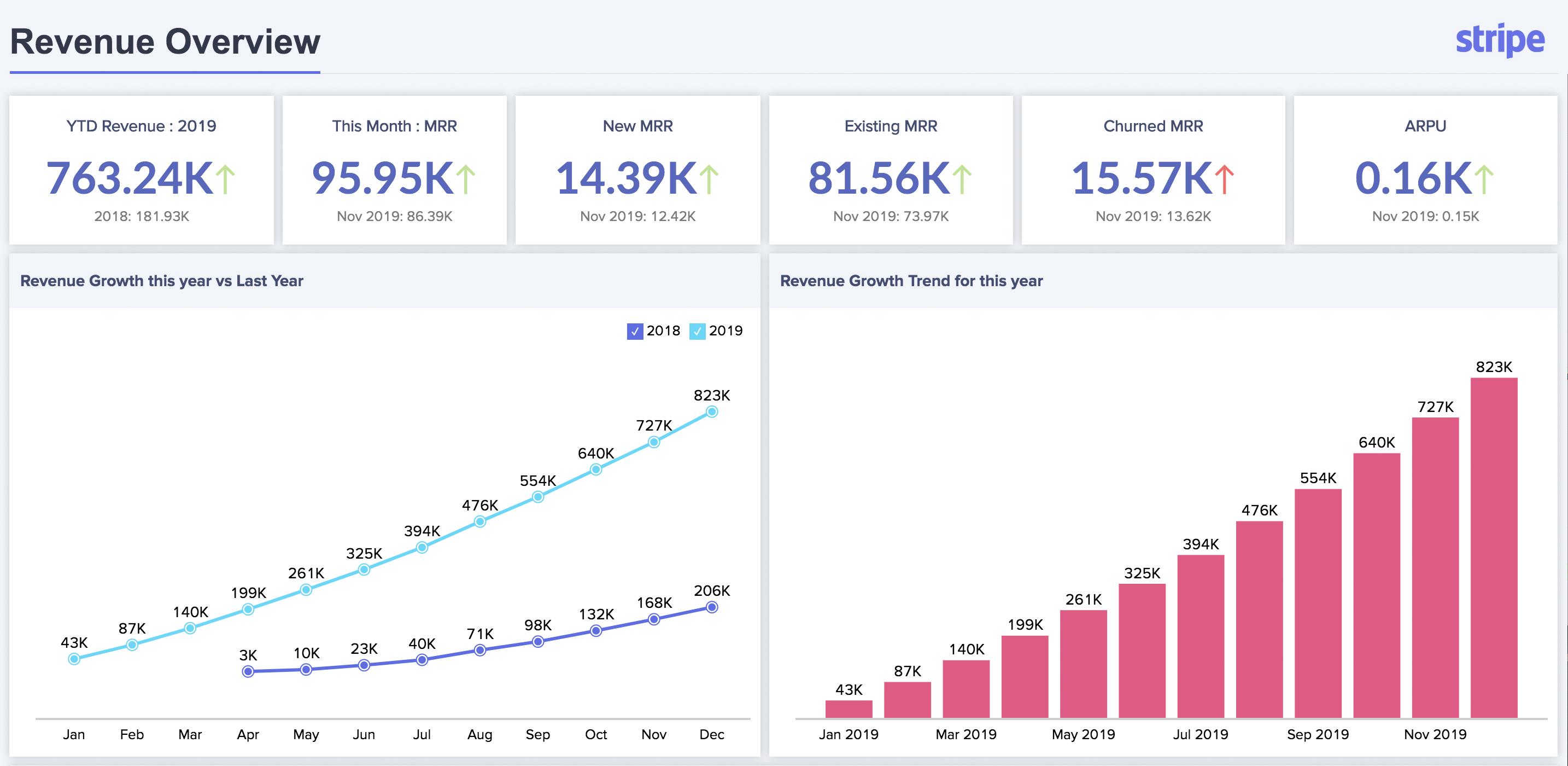 Zoho Analytics screenshot 1